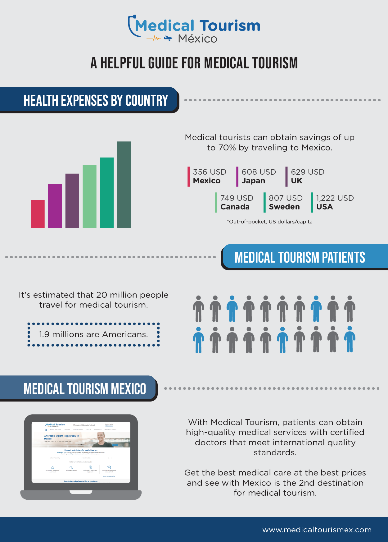 A Helpful Guide For Medical Tourism Infographic